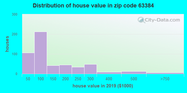 Zip code 63384 house/condo values in 2010