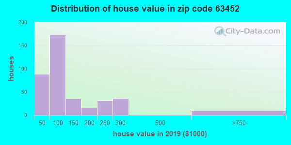 Zip code 63452 house/condo values in 2010