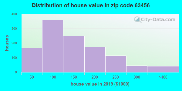 Zip code 63456 house/condo values in 2010