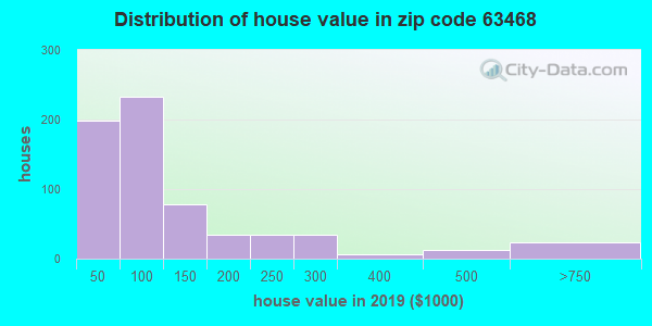 Zip code 63468 house/condo values in 2010