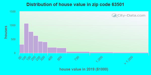 Estimate of home value of owner-occupied houses/condos in 2015 in zip code 63501