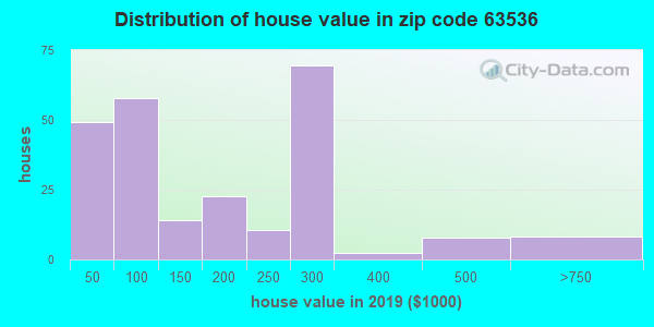 Zip code 63536 house/condo values in 2010