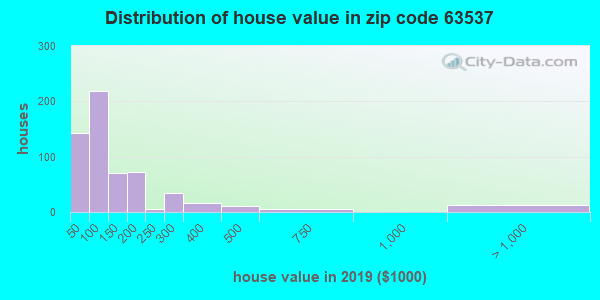 Zip code 63537 house/condo values in 2010