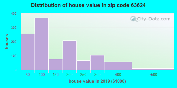 Zip code 63624 house/condo values in 2010