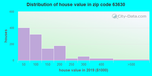 Zip code 63630 house/condo values in 2010