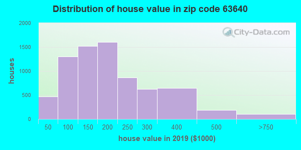 Zip code 63640 house/condo values in 2010