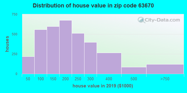 Zip code 63670 house/condo values in 2010