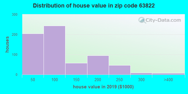 Zip code 63822 house/condo values in 2010