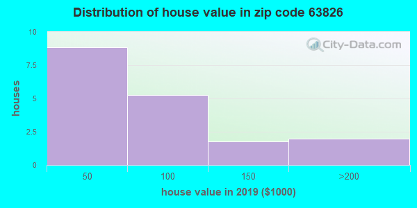 Zip code 63826 house/condo values in 2010