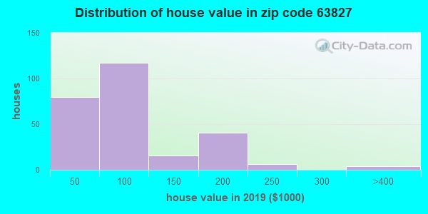 Estimate of home value of owner-occupied houses/condos in 2013 in zip code 63827