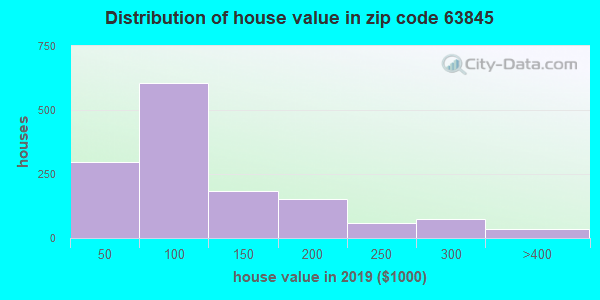 Zip code 63845 house/condo values in 2010