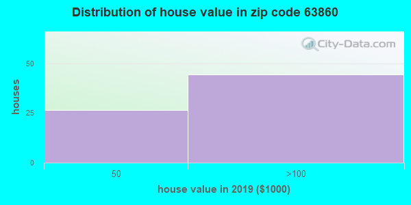 Zip code 63860 house/condo values in 2010