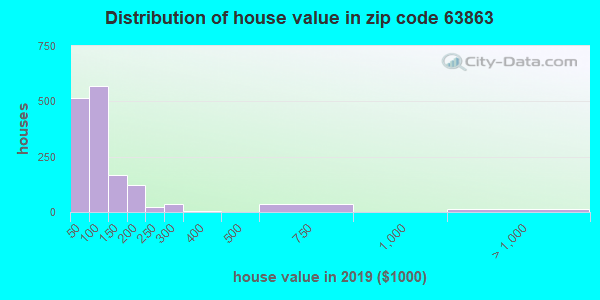 Zip code 63863 house/condo values in 2010