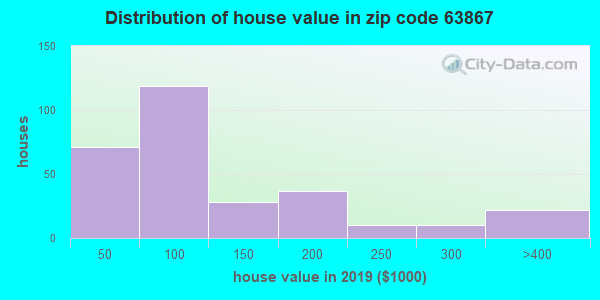 Zip code 63867 house/condo values in 2010