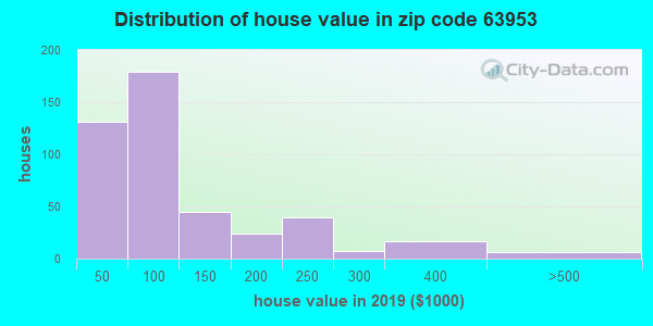 Zip code 63953 house/condo values in 2010