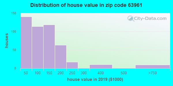 Zip code 63961 house/condo values in 2010