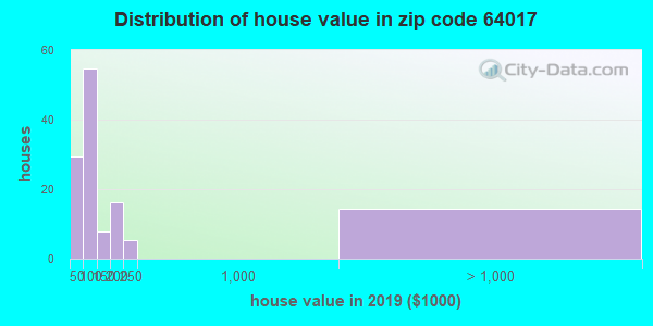 Zip code 64017 house/condo values in 2010