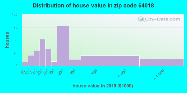 Zip code 64018 house/condo values in 2010