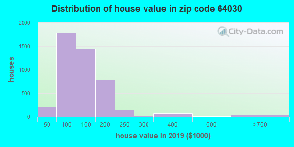 Zip code 64030 house/condo values in 2010
