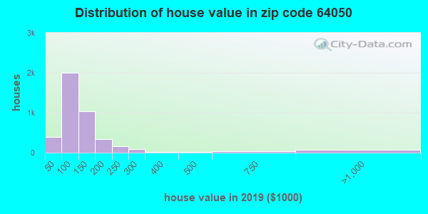 Zip code 64050 house/condo values in 2010