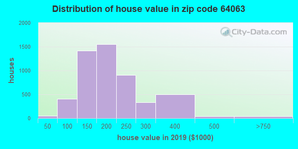 Zip code 64063 house/condo values in 2010