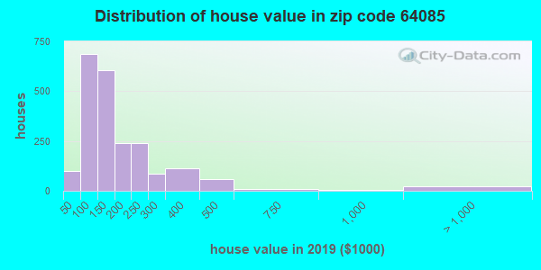 Zip code 64085 house/condo values in 2010