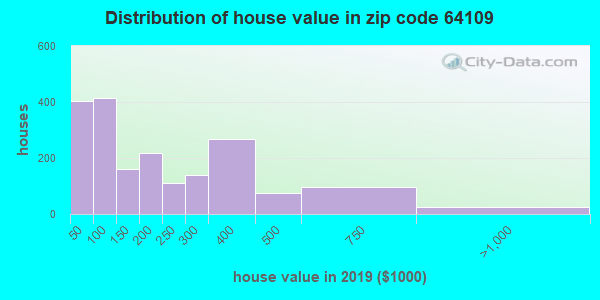 Zip code 64109 house/condo values in 2010