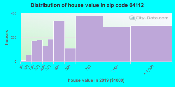 Estimate of home value of owner-occupied houses/condos in 2016 in zip code 64112
