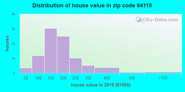 Zip code 64118 house/condo values in 2010