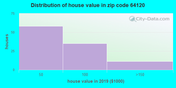 Zip code 64120 house/condo values in 2010