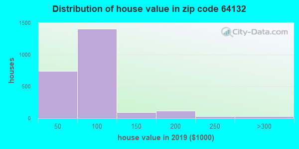 Zip code 64132 house/condo values in 2010