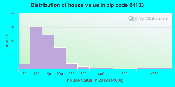 Zip code 64133 house/condo values in 2010