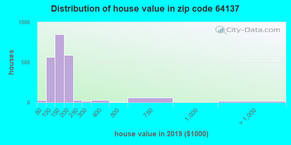 Zip code 64137 house/condo values in 2010