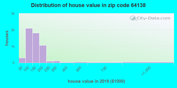 Zip code 64138 house/condo values in 2010