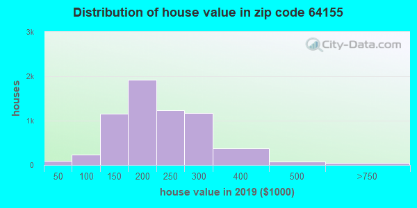 Estimate of home value of owner-occupied houses/condos in 2015 in zip code 64155