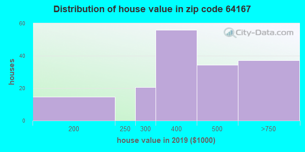 Zip code 64167 house/condo values in 2010
