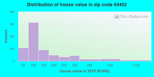 Zip code 64402 house/condo values in 2010