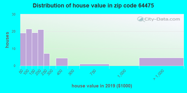 Zip code 64475 house/condo values in 2010