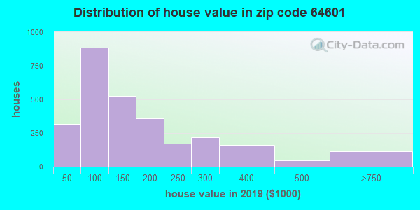 Zip code 64601 house/condo values in 2010