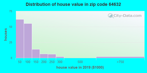 Zip code 64632 house/condo values in 2010