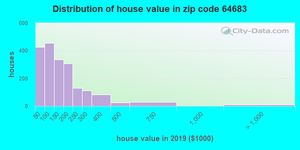 Zip code 64683 house/condo values in 2010