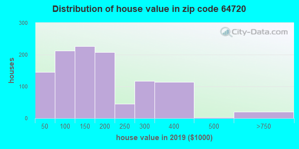 Zip code 64720 house/condo values in 2010