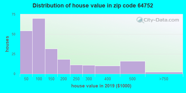 Zip code 64752 house/condo values in 2010