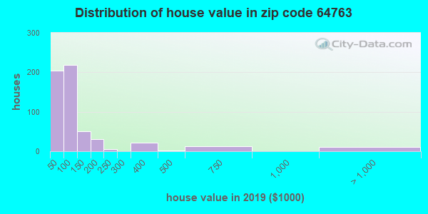 Zip code 64763 house/condo values in 2010