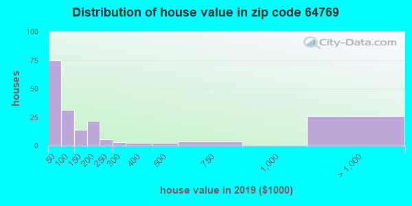 Estimate of home value of owner-occupied houses/condos in 2015 in zip code 64769