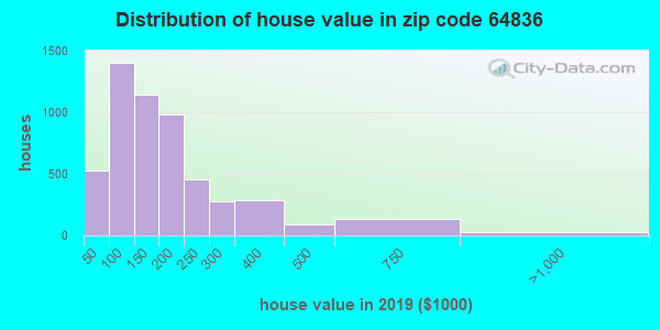Zip code 64836 house/condo values in 2010