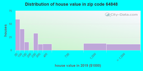 Zip code 64848 house/condo values in 2010