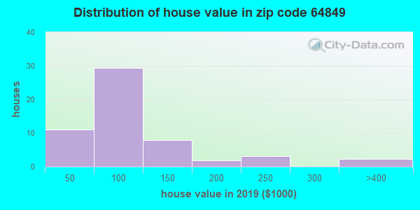 Zip code 64849 house/condo values in 2010
