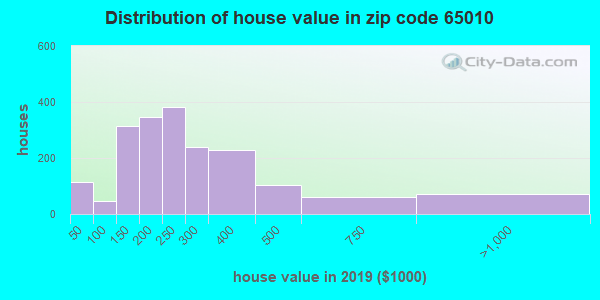 Zip code 65010 house/condo values in 2010