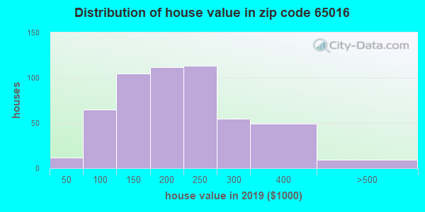 Zip code 65016 house/condo values in 2010